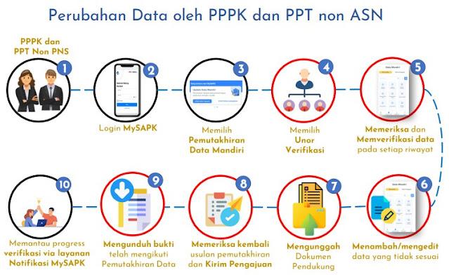 Pemutakhiran Data Mandiri PNS, PPPK dan PPT Non ASN