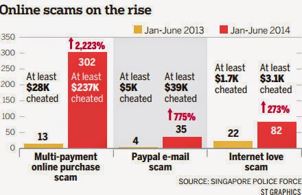 Ten Most Common Types Of Scams