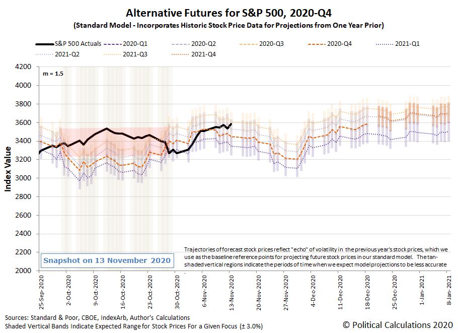 Alternative Futures - S&P 500 - 2020Q4 - Standard Model (m=+1.5 from 22 September 2020) - Snapshot on 13 Nov 2020