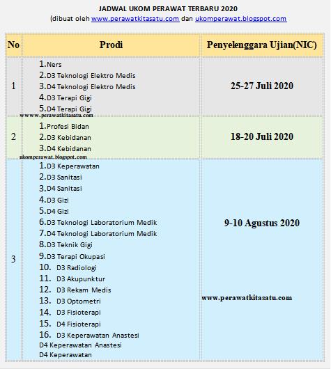 Jadwal Lengkap UKOM Perawat dan Tenaga Kesehatan Lainnya Periode 1, 2, 3 Tahun 2020