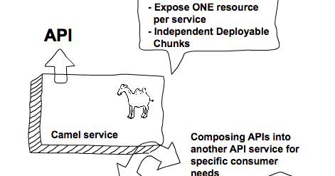 Red Hat JBoss Fuse - Applying API Best Practices in Fuse Integration Service