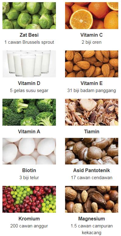 Nutrien Penting untuk Kesihatan Optimum