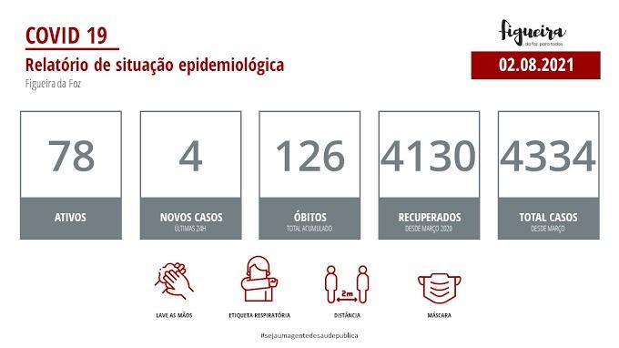 Covid-19: Figueira da Foz com 78 casos ativos e 4 casos nas últimas 24 horas