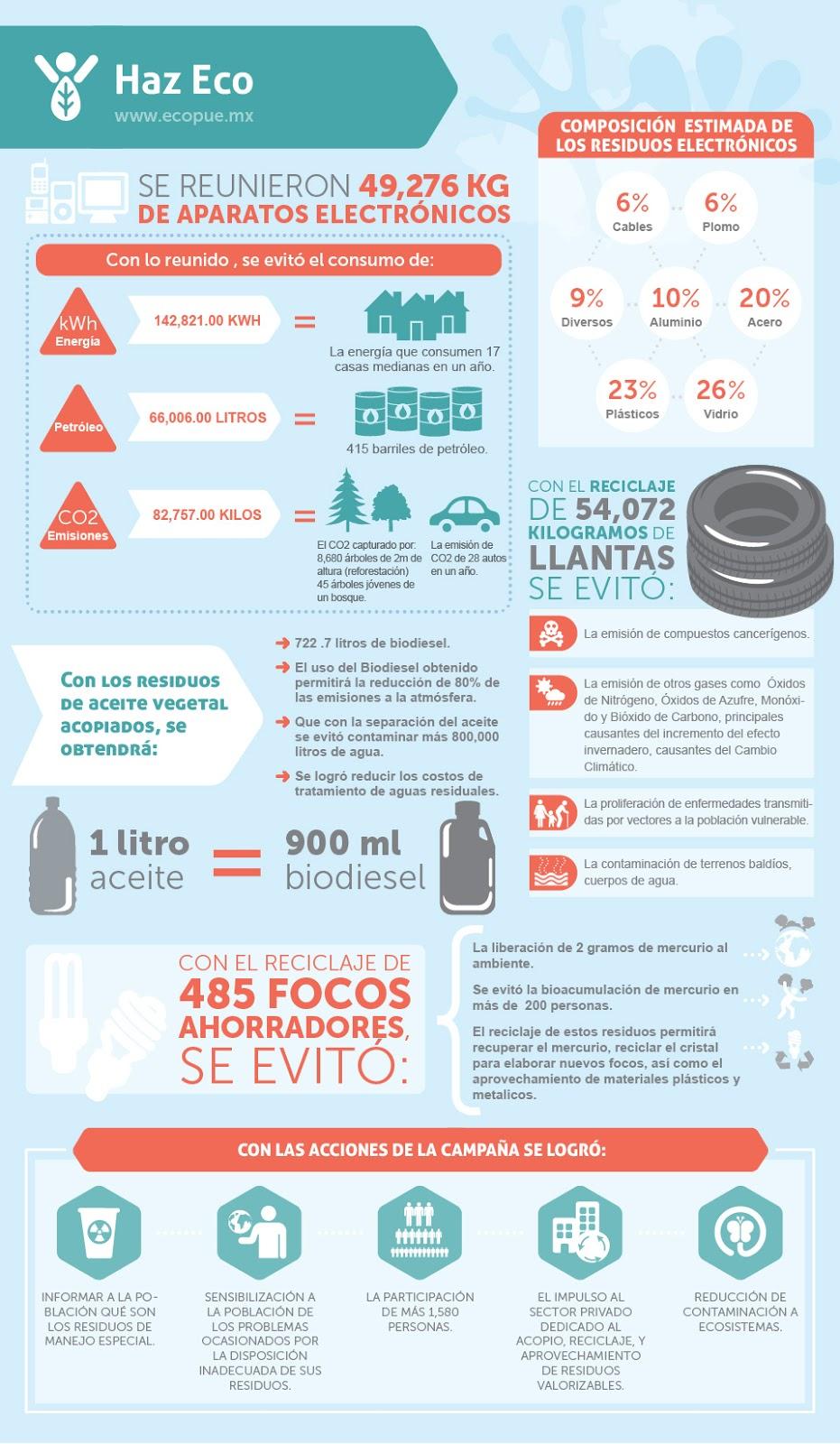infografia-reciclaje-de-electronicos