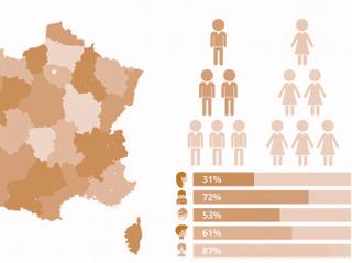 demografija in iz kje so uporabniki na spletni strani