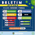 IBITIARA-BA: BOLETIM INFORMATIVO SOBRE O CORONAVÍRUS ( 03/03/2021)