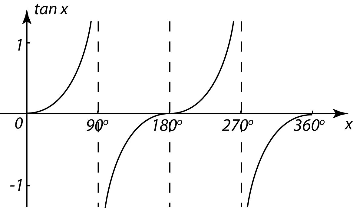 graph of tan - 1166×688