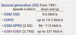 Berapa kecepatan 2G 3G dan 4G ?