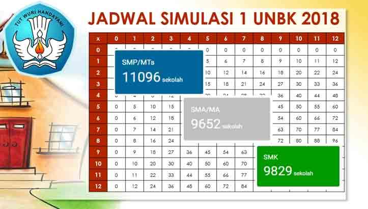 Jadwal Simulasi 1 UNBK Tahun 2018 Dari Puspendik - Risalahku