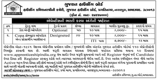 GHB: Gujarat Housing Board By Apprentice Recruitment & Total Posts 110 & Register Online 2020