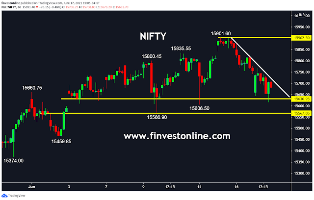 nifty tomorrow outlook , finvestonline.com