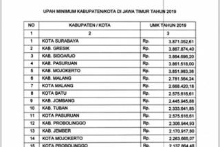 38 Daftar UMK Jawa Timur 2020 - 2021 Terbaru