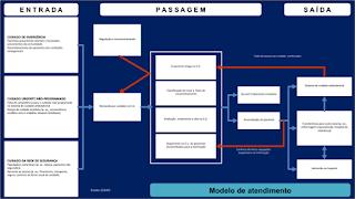 modelo serviço urgência