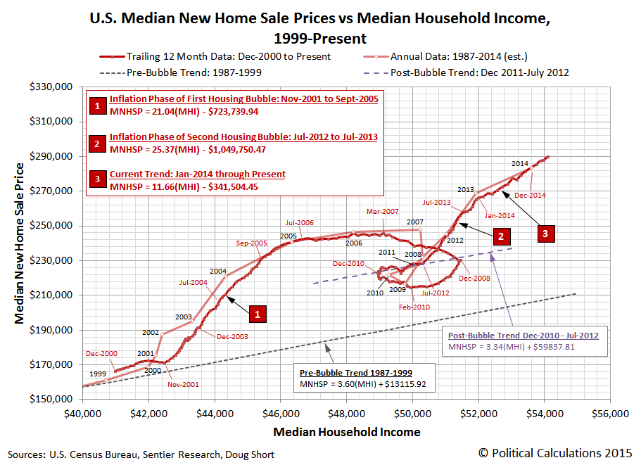 U.S. Median New Home Sale Prices vs Median Household Income, 1999-Present, through April 2015