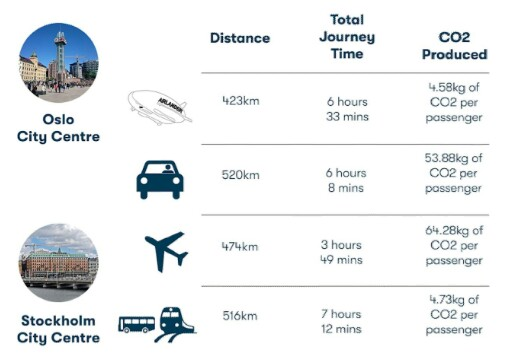"Alt: = ""infographics on Airlander 10"""