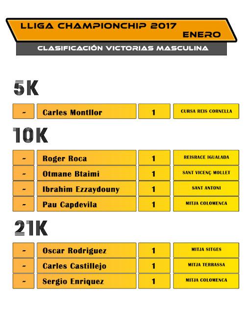 Clasificación Lliga Championchip 2017 ENERO Victorias Masculina