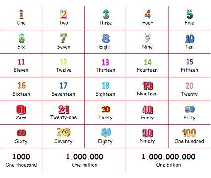 Materi Bahasa Inggris Kelas 3 SD - Numbers