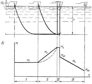 Нагрузочная диаграмма электропривода брашпиля