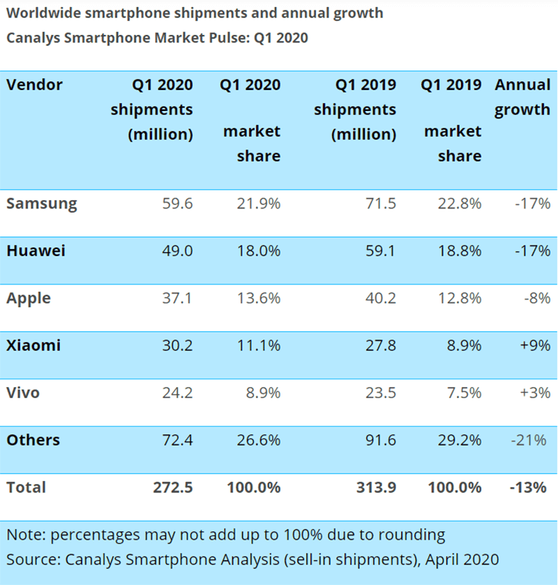 Top 5 smartphone vendors in the world for Q1 2020