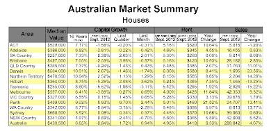 austrailian market summary