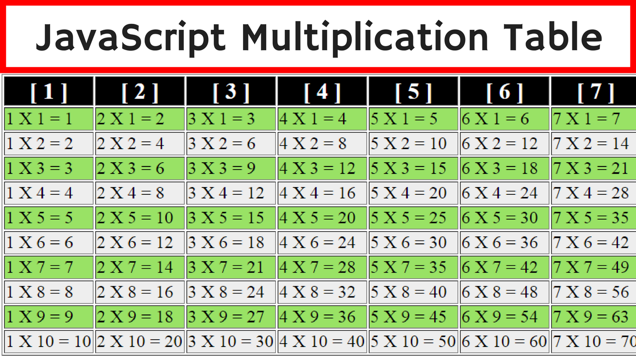 Javascript multiplication table c java php for Table javascript
