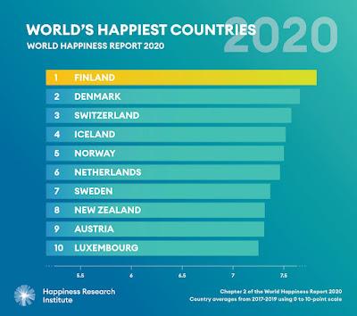 negara paling bahagia tahun 2020