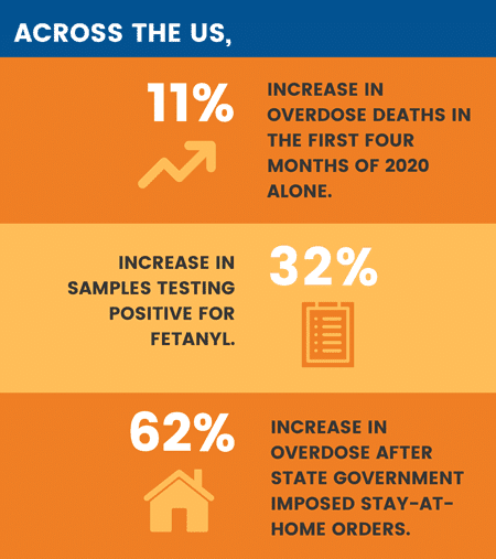 While many people may be turning to opioids to cope with COVID-related stress, these overdose deaths are preventable.