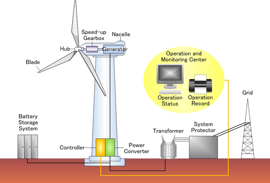 wind_power_process Wind Power Plant Diagram on wind flow diagram, offshore wind farm diagram, wind power plant design, wind power product, wind power tree, wind pumps diagram, wind turbine system diagram, wind power plant presentation, wind power plant figure, power generation system diagram, wind power for homes, wind power how it works, earth dam diagram, wind power energy, wind turbine electrical diagram, wind power wiring diagram, simple wind turbine diagram, wind power plant animation, solar power diagram, wind power systems,