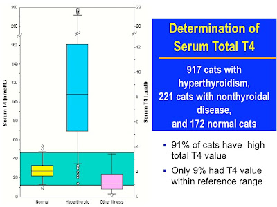 animal endocrine clinic confirming the diagnosis of hyperthyroidism in cats serum t4