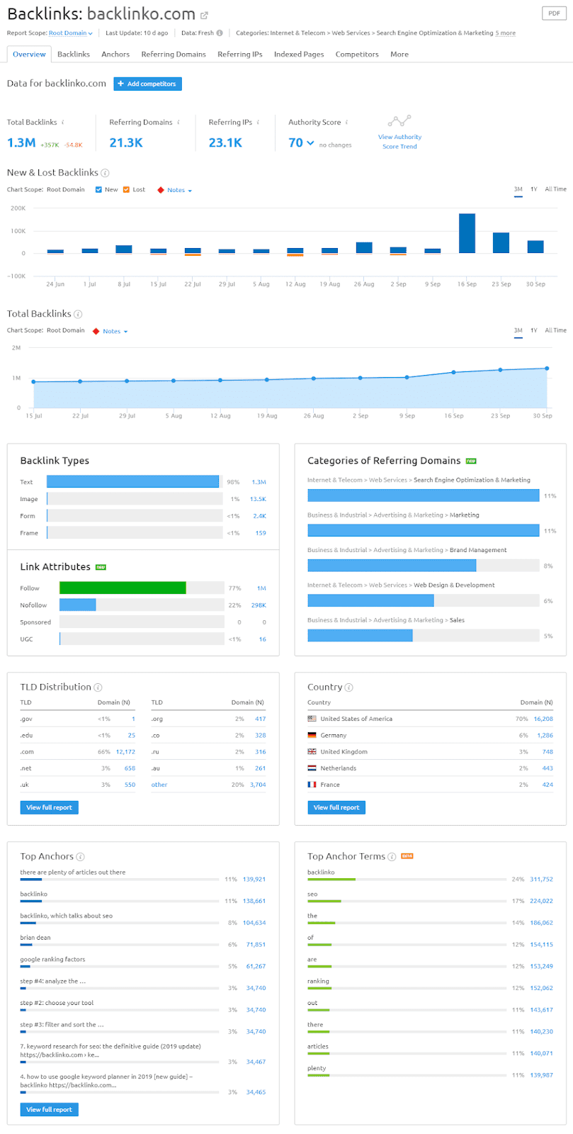 SEMrush review 2019 - price, features of this digital marketing tool