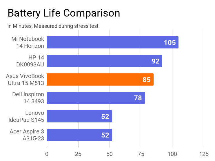 A chart on the comparison of battery life during stress test of this laptop with other machines.