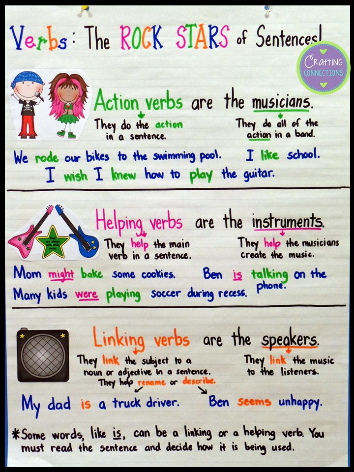 Verb anchor chart action linking and helping verbs this blog post contains also types of with  freebie crafting connections rh