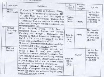 CMOH Dakshin Dinajpur Recruitment 2021 For West Bengal vacancies