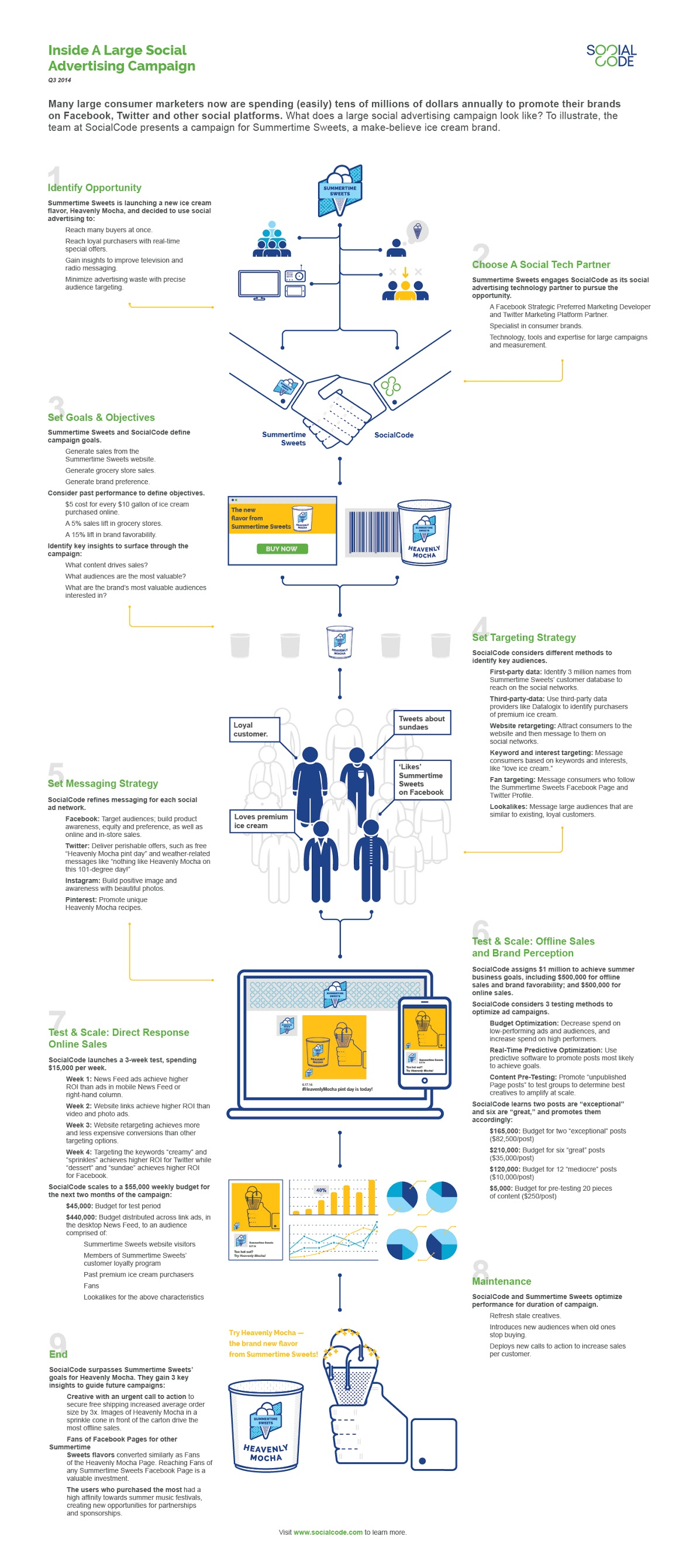 Inside A Large Social Media Ad Campaign - #infographic