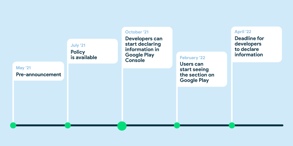 Image shows timeline. May '21 pre anouncement. July '21 policy is available. October '21 developers can start declaring information in Google Play Console. Febryary '22 users can start seeing the section on Google Play. April '22 deadline for developers to declare information