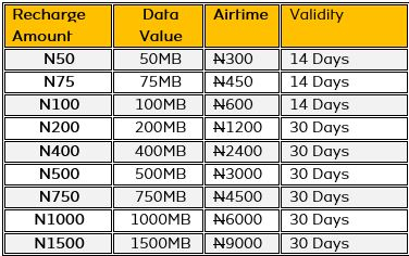 MTN WinBack Offer Revamped - Get 6 Times Airtime Bonus Plus Data Offer for 90 Days