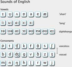 Phonetics: The Sounds of Language - Harvard University