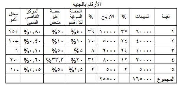 جدول تحليلي لموقف كل قسم