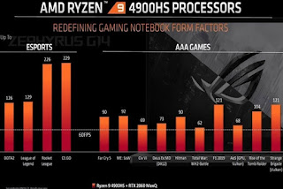 Processor AMD Ryzen 5