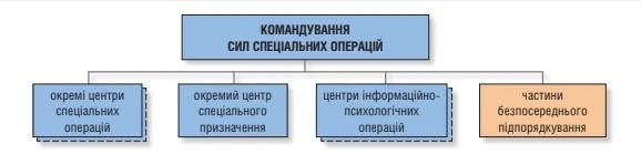 Структура ССО ЗС України на кінець 2020 рокe