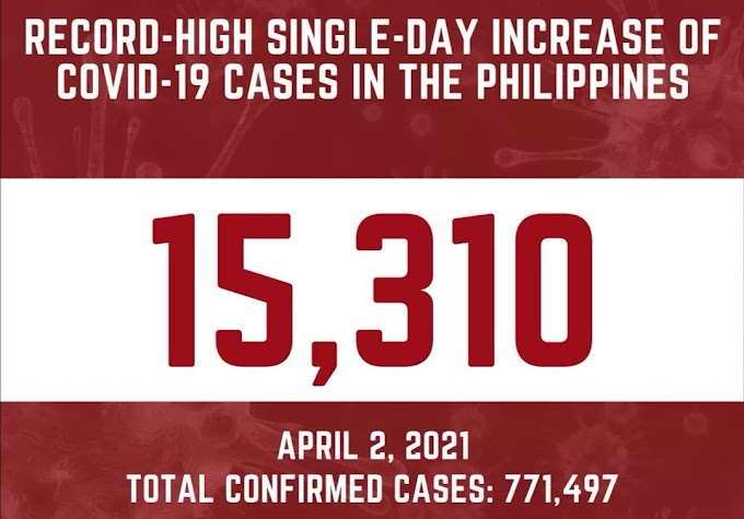 Philippines logs new all-time high 15,310 COVID-19 cases