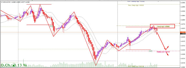 EARAUD trading near asian session high