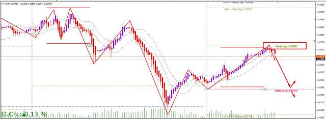 EARAUD trading near asian session high