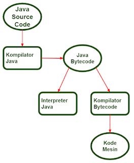 Platform Independent Java