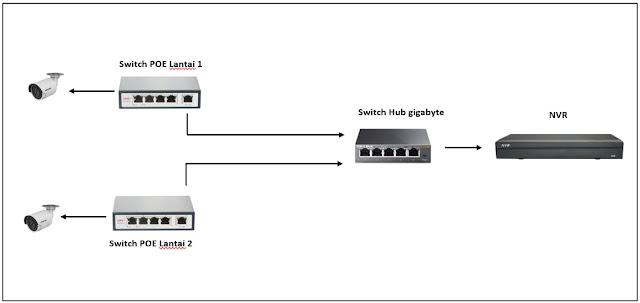 Cara lengkap pasang CCTV IP camera