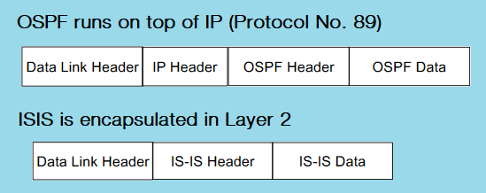 ISIS Vs OSPF