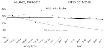 脳卒中経験者の現在喫煙傾向