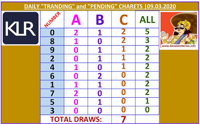 Kerala Lottery Winning Number Daily Tranding and Pending  Charts of 7 days on  09.03.2020