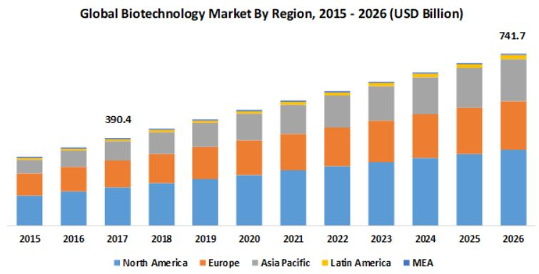 Biotechnology Future in India and Across the World