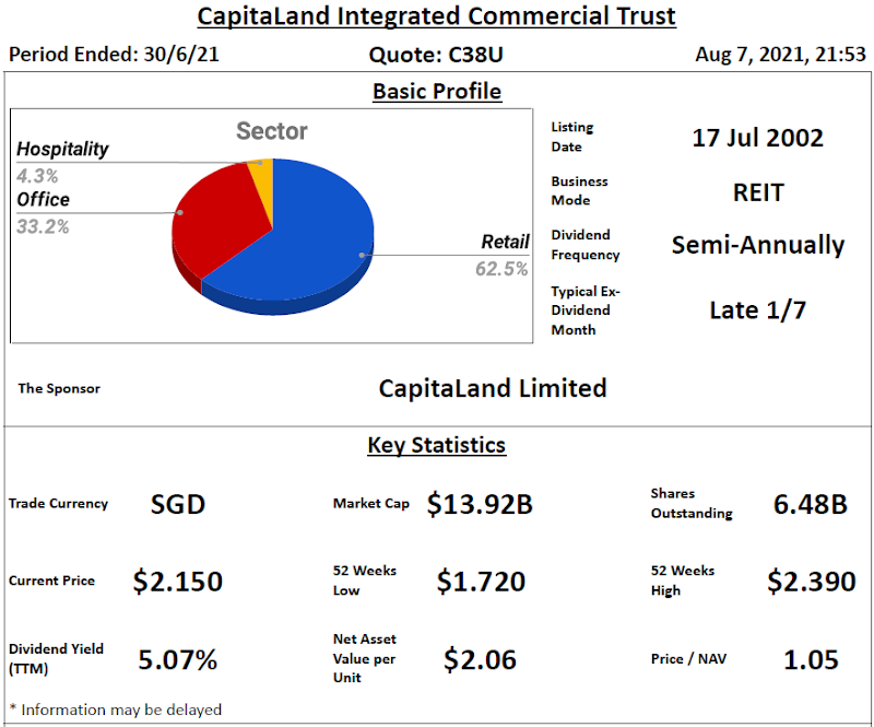 CapitaLand Integrated Commercial Trust Review @ 8 August 2021